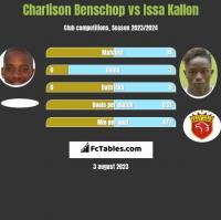 Charlison Benschop vs Issa Kallon h2h player stats