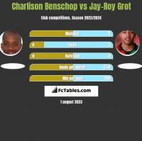 Charlison Benschop vs Jay-Roy Grot h2h player stats