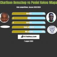 Charlison Benschop vs Peniel Kokou Mlapa h2h player stats