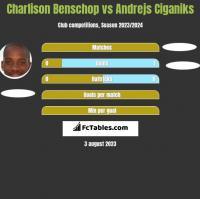 Charlison Benschop vs Andrejs Ciganiks h2h player stats