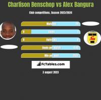 Charlison Benschop vs Alex Bangura h2h player stats
