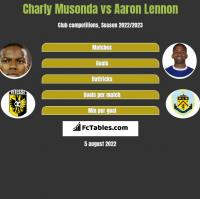 Charly Musonda vs Aaron Lennon h2h player stats