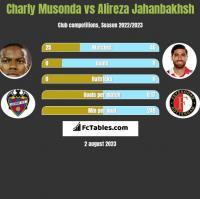Charly Musonda vs Alireza Jahanbakhsh h2h player stats