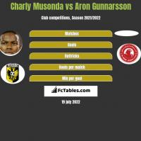 Charly Musonda vs Aron Gunnarsson h2h player stats