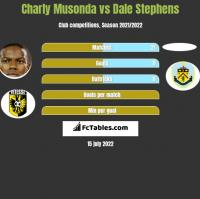Charly Musonda vs Dale Stephens h2h player stats