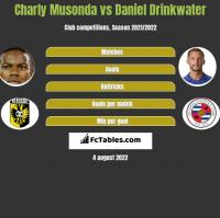 Charly Musonda vs Daniel Drinkwater h2h player stats