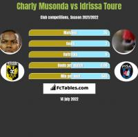 Charly Musonda vs Idrissa Toure h2h player stats