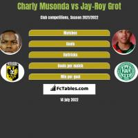 Charly Musonda vs Jay-Roy Grot h2h player stats