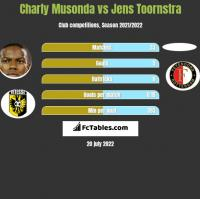 Charly Musonda vs Jens Toornstra h2h player stats