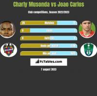 Charly Musonda vs Joao Carlos h2h player stats
