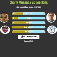 Charly Musonda vs Joe Ralls h2h player stats