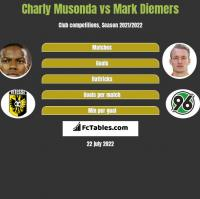 Charly Musonda vs Mark Diemers h2h player stats
