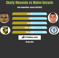 Charly Musonda vs Mateo Kovacic h2h player stats