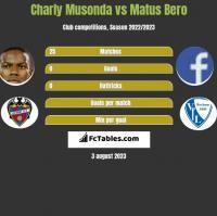 Charly Musonda vs Matus Bero h2h player stats