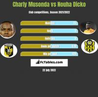 Charly Musonda vs Nouha Dicko h2h player stats