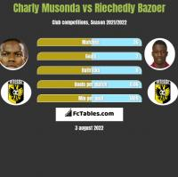 Charly Musonda vs Riechedly Bazoer h2h player stats