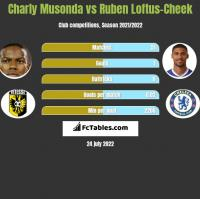 Charly Musonda vs Ruben Loftus-Cheek h2h player stats