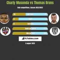 Charly Musonda vs Thomas Bruns h2h player stats