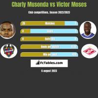 Charly Musonda vs Victor Moses h2h player stats