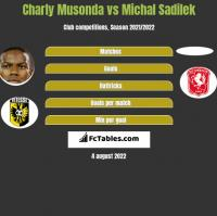 Charly Musonda vs Michal Sadilek h2h player stats