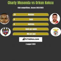 Charly Musonda vs Orkun Kokcu h2h player stats