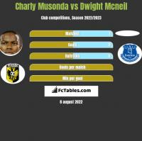Charly Musonda vs Dwight Mcneil h2h player stats