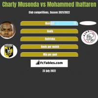 Charly Musonda vs Mohammed Ihattaren h2h player stats