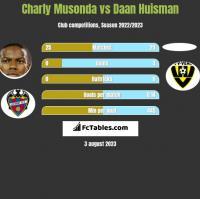 Charly Musonda vs Daan Huisman h2h player stats