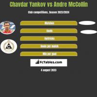 Chavdar Yankov vs Andre McCollin h2h player stats