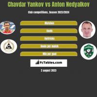 Chavdar Yankov vs Anton Nedyalkov h2h player stats