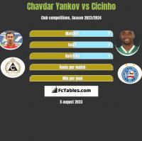 Chavdar Yankov vs Cicinho h2h player stats