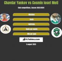 Chavdar Yankov vs Cosmin Iosef Moti h2h player stats