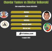 Chavdar Yankov vs Dimitar Velkovski h2h player stats