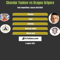 Chavdar Yankov vs Dragos Grigore h2h player stats