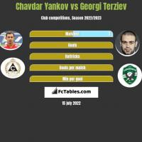 Chavdar Yankov vs Georgi Terziev h2h player stats