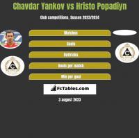 Chavdar Yankov vs Hristo Popadiyn h2h player stats