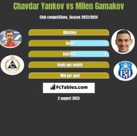 Chavdar Yankov vs Milen Gamakov h2h player stats
