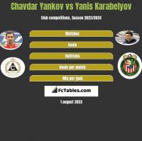 Chavdar Yankov vs Yanis Karabelyov h2h player stats