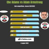 Che Adams vs Adam Armstrong h2h player stats
