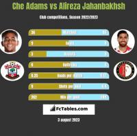 Che Adams vs Alireza Jahanbakhsh h2h player stats