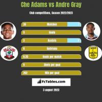 Che Adams vs Andre Gray h2h player stats