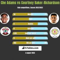 Che Adams vs Courtney Baker-Richardson h2h player stats