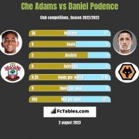 Che Adams vs Daniel Podence h2h player stats