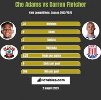 Che Adams vs Darren Fletcher h2h player stats
