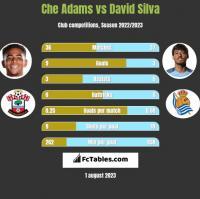 Che Adams vs David Silva h2h player stats