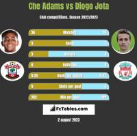 Che Adams vs Diogo Jota h2h player stats