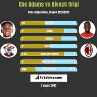 Che Adams vs Divock Origi h2h player stats