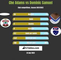 Che Adams vs Dominic Samuel h2h player stats
