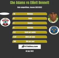 Che Adams vs Elliott Bennett h2h player stats