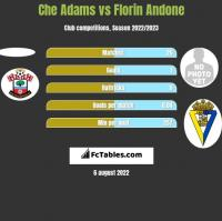 Che Adams vs Florin Andone h2h player stats